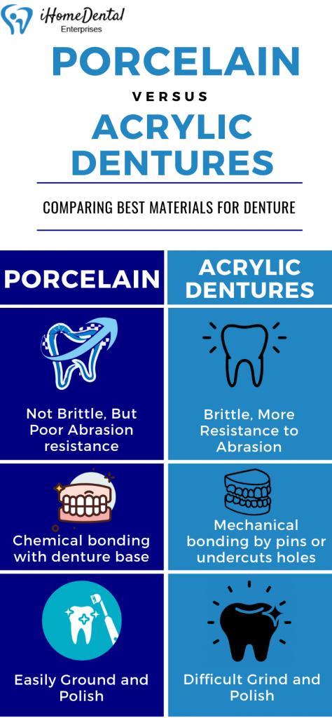 Porcelain vs. Acrylic Dentures